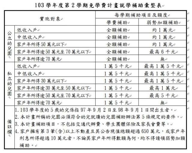 103學年度第2學期免學費計畫就學補助彙整表