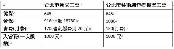 台北市藝文工會藝術創作者職業工會