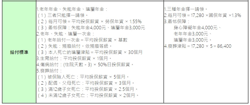 國民年金vs勞工保險年金1