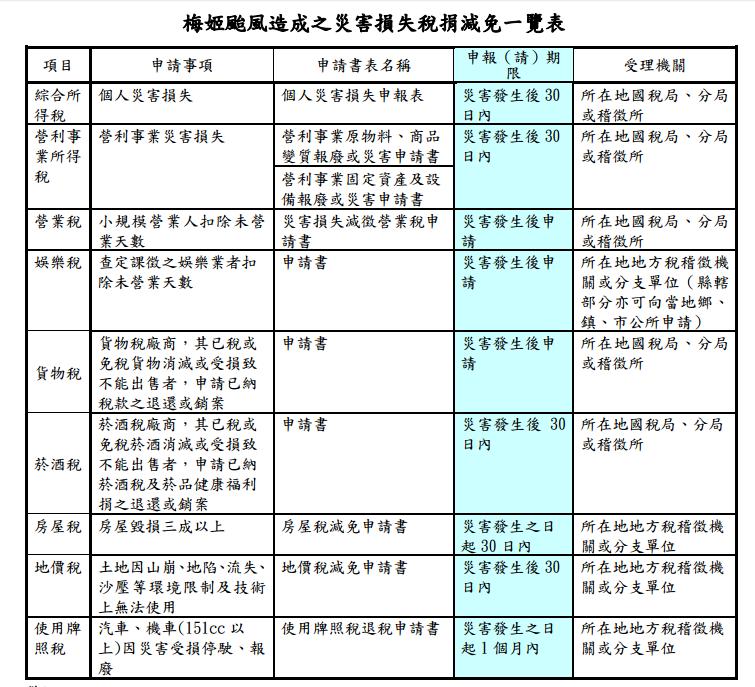 【颱風災後救助】及【災害損失稅捐減免一覽表】