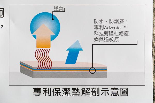 生活小物-防螨.防水保潔墊【德瑞克防水透氣保潔床包】