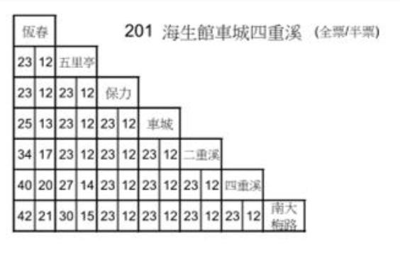 2021台灣好行墾丁行程【兩天一夜2000元這樣玩】