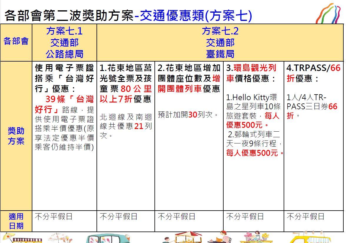 【秋冬國旅補助第二波加碼方案】夜市200元抵用券