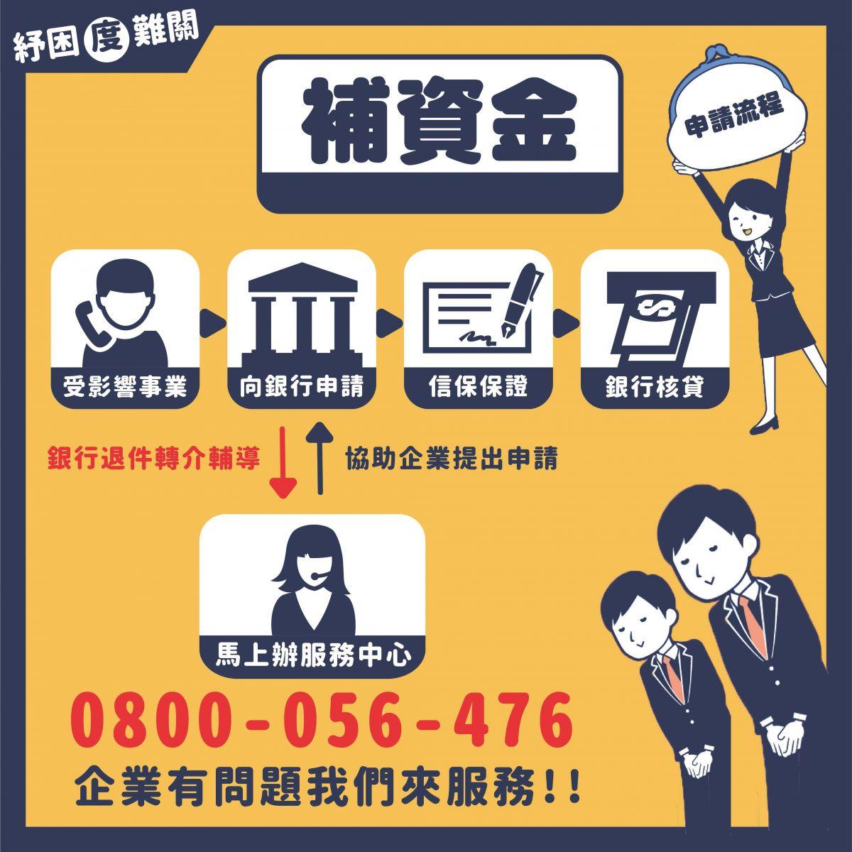 【紓困振興方案】中小企業如何申請利息補貼.貸款條件