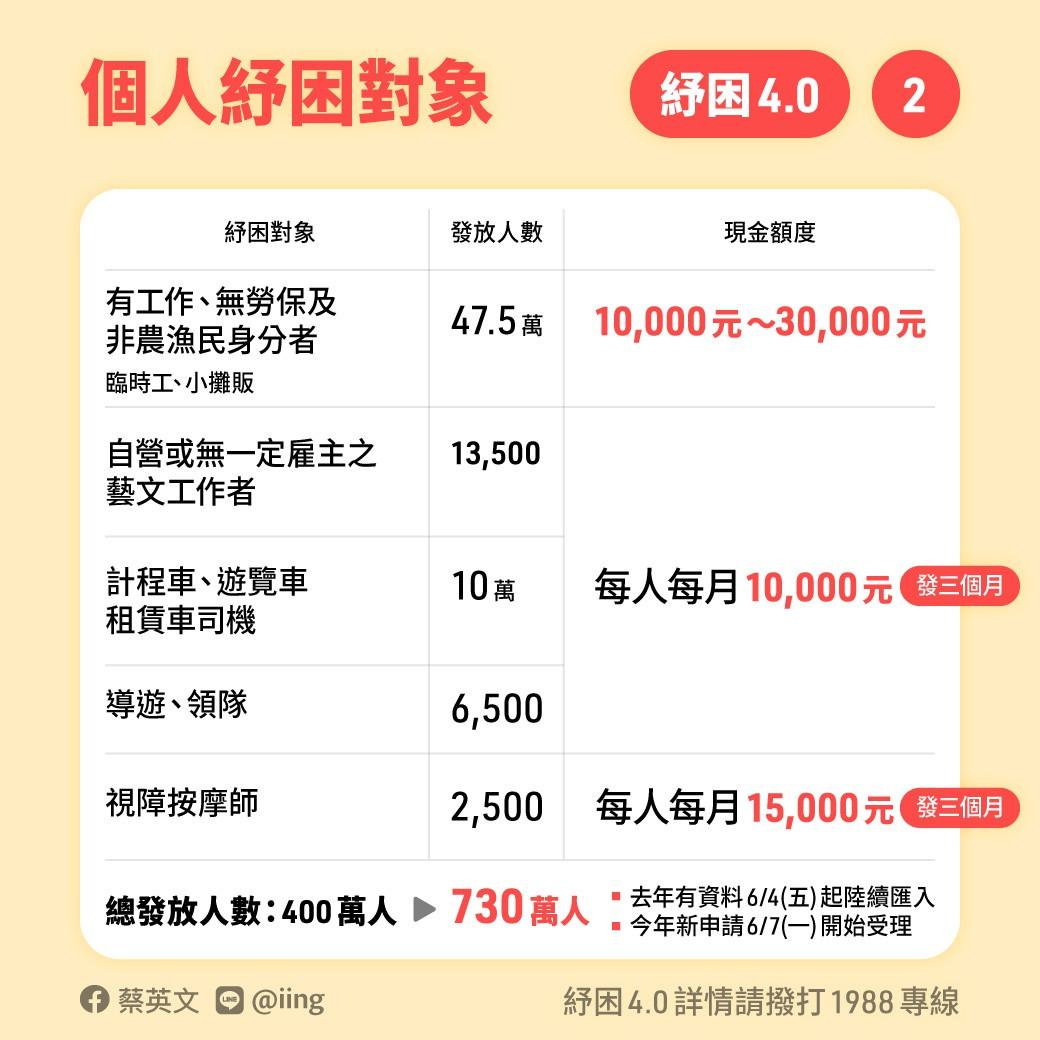 【2021勞工紓困補助】勞動部紓困4.0線上補助申請條件出爐