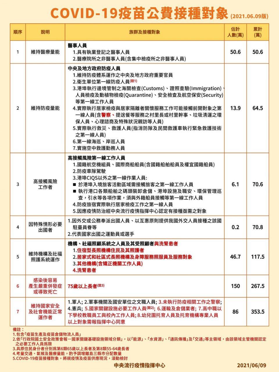 【唐鳳版COVID-19疫苗預約平台查詢預約】施打流程Q&A.1922網站