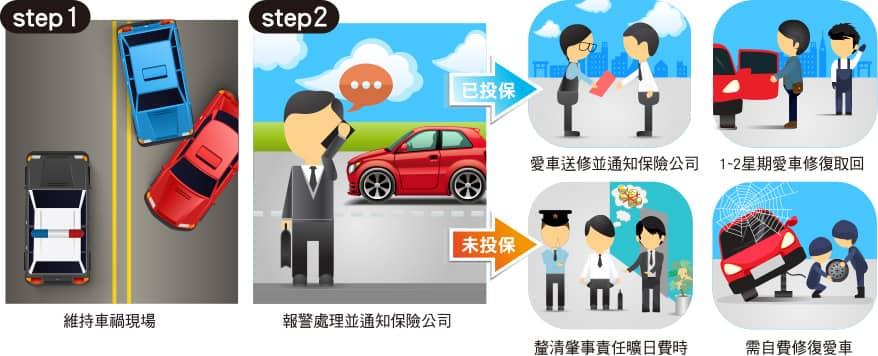 【車禍事故處理流程】強制險第三責任險理賠.賠償.精神損失