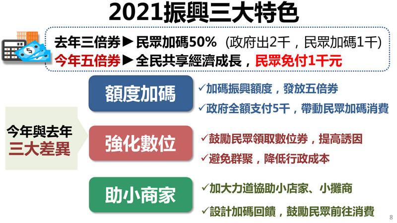 2021【振興五倍券懶人包】免付費政府給5000元!如何領期限一次看